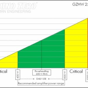 Gzhw 25x 3