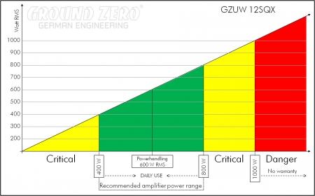 Gzuw 12sqx3